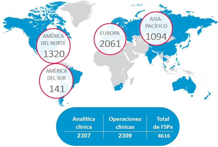 Mapa de proveedores de servicios funcionales