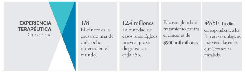 investigación clínica en oncología en Covance