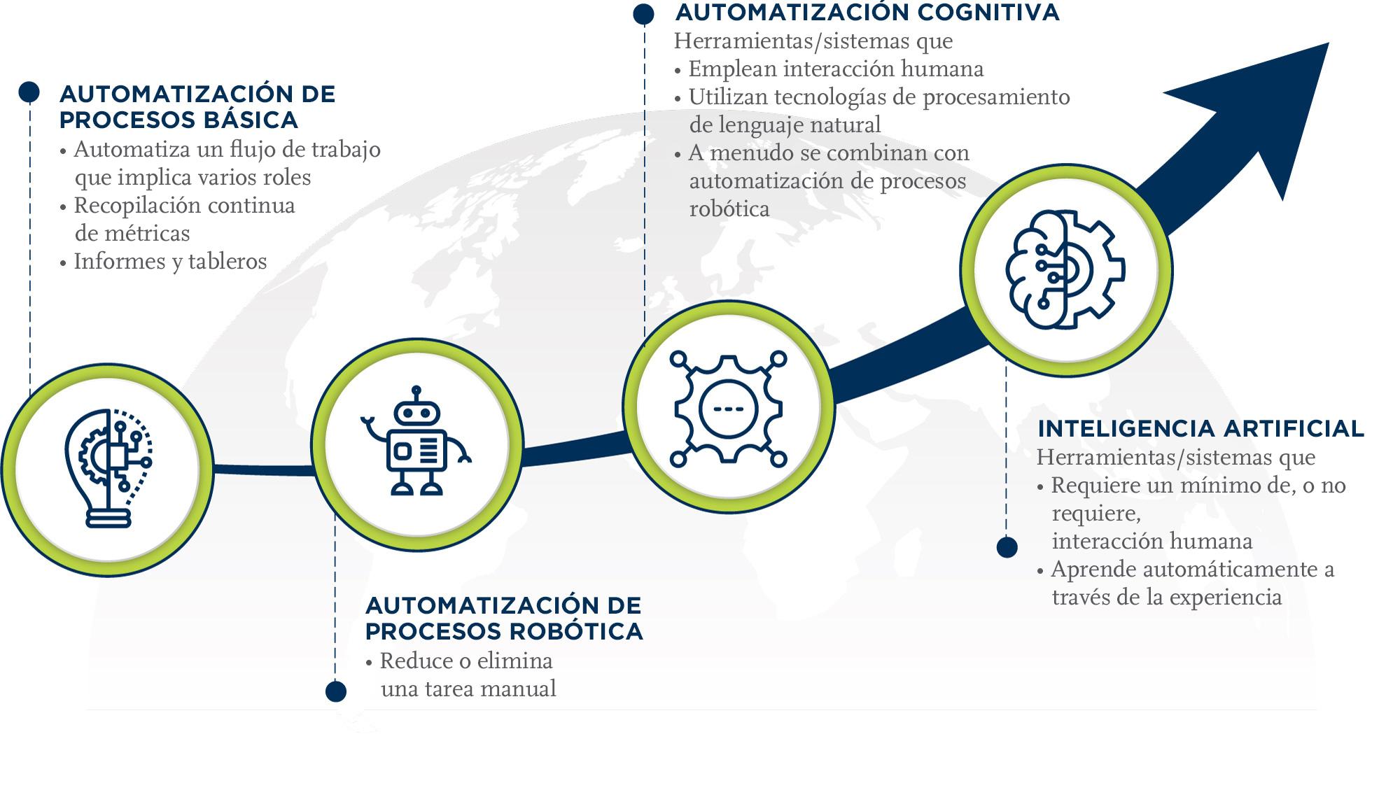 Imagen 1 - Plan de acción y herramientas de automatización de FV de Covance