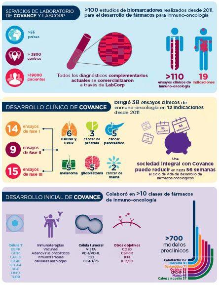 Infografía: servicios de inmuno-oncología de Covance